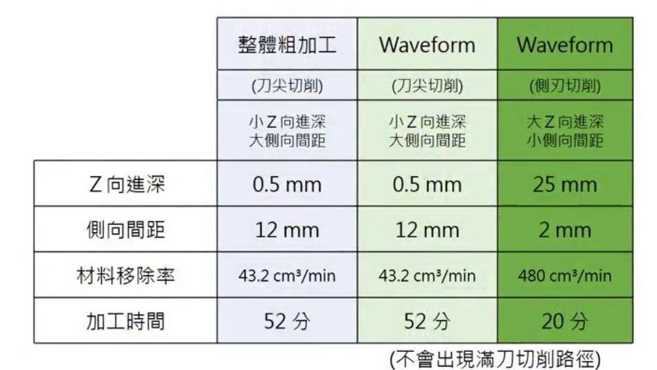 waveform-benefit